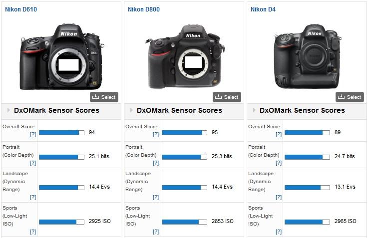 comparaison D4 - D800 - D610