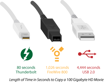 Cables Thunderbolt