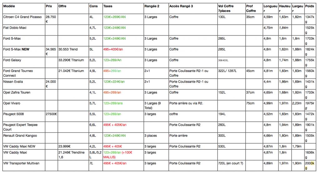 7 places - tableau comparatifs