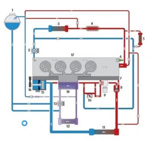 Circuit de Refroidissement - VW - Euro 6