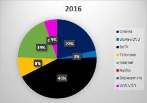 statistiques bons films BeTV - Kinepolis - VOO - Netflix - 2015