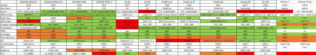 anaylse, l'après Google Nexus 5x