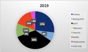 Statistique 2019