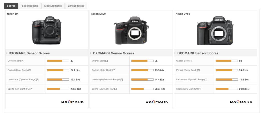 Comparaison des mes boitiers sur DXOMark